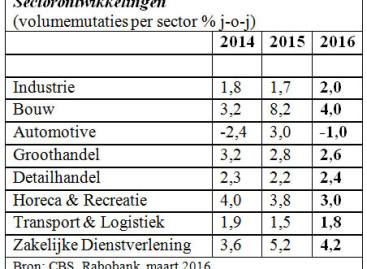 Rabobank Sectorprognoses 2016: Groei in bedrijfssectoren zet door, maar geen garantie voor succes