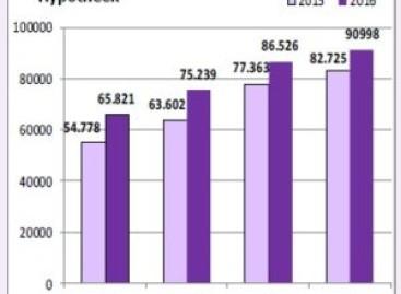 Notariaat verwerkt meer hypotheekakten
