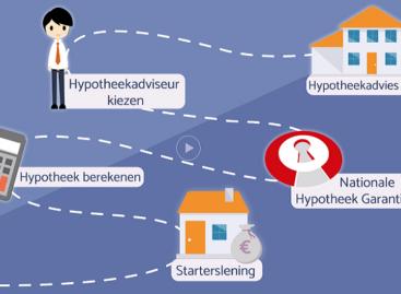 Informatieve site startershypotheek.nl live